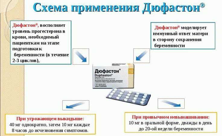 Схема применения дюфастона