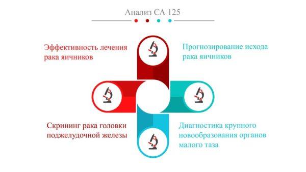 анализ онкомаркера са 125